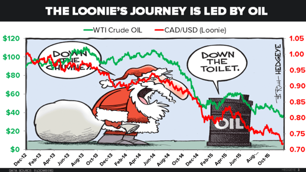 CHART OF THE DAY: The Canadian Loonie Tracks Oil - 12.23.15 EL chart