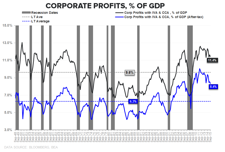 Downhill | A Slope Story - Corp Profits   of GDP