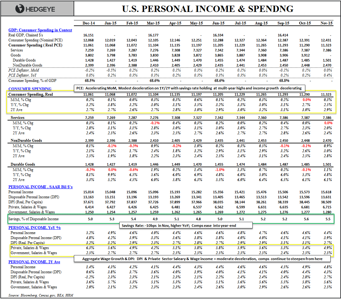 Downhill | A Slope Story - Income Spending Table