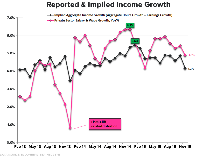 Downhill | A Slope Story - Income reported   Implied