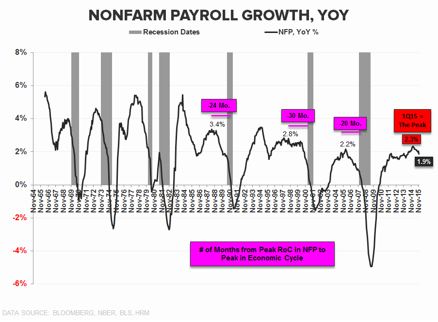 Downhill | A Slope Story - NFP YoY