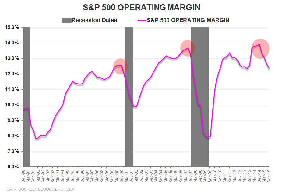 Downhill | A Slope Story - SPX operation Margin