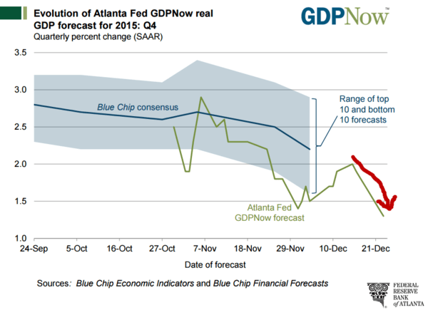 The Atlanta Fed's New Bullish Narrative? Cutting Its Own GDP Estimate - fed atlanta