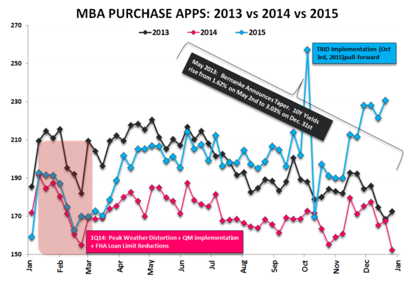 Trending Higher vs Trend Consistent | Purchase Apps & NHS - Purchase 2013v14v15