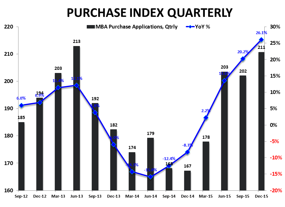 Trending Higher vs Trend Consistent | Purchase Apps & NHS - Purchase Index   YoY Qtrly