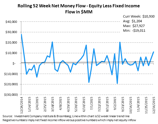 ICI Fund Flow Survey | Record Domestic Equity Outflows in 2015 - ICI10