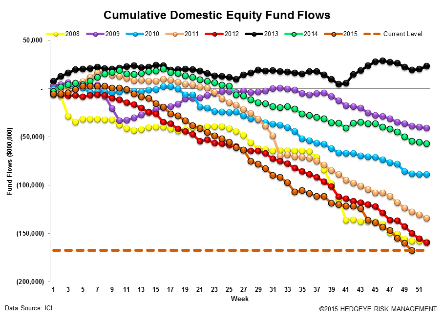 ICI Fund Flow Survey | Record Domestic Equity Outflows in 2015 - ICI12