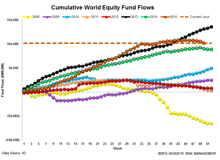 ICI Fund Flow Survey | Record Domestic Equity Outflows in 2015 - ICI13