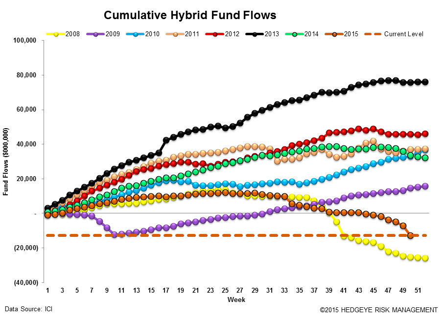 ICI Fund Flow Survey | Record Domestic Equity Outflows in 2015 - ICI14