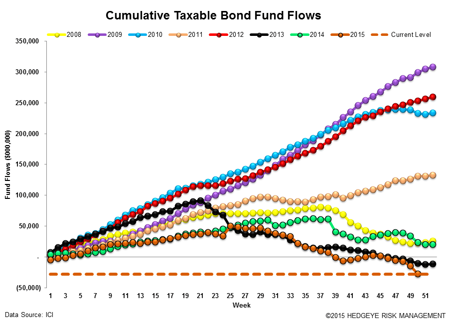 ICI Fund Flow Survey | Record Domestic Equity Outflows in 2015 - ICI15