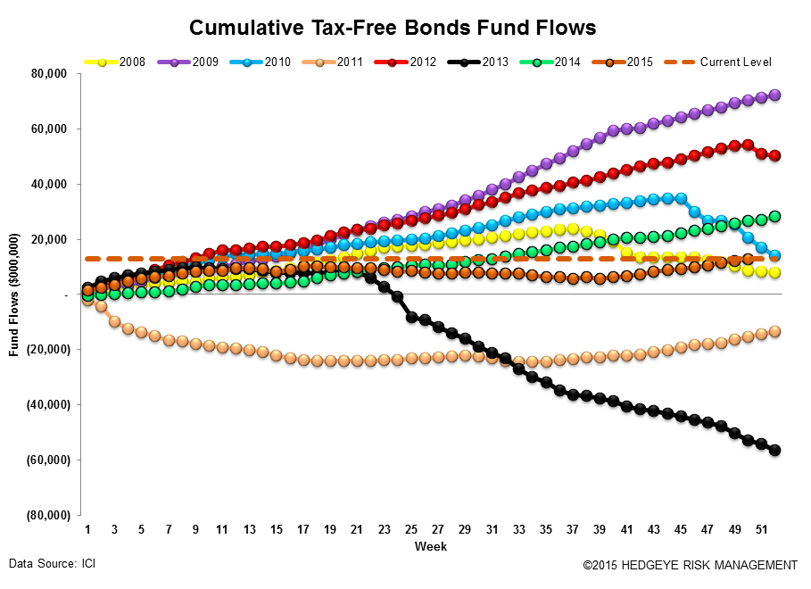ICI Fund Flow Survey | Record Domestic Equity Outflows in 2015 - ICI16