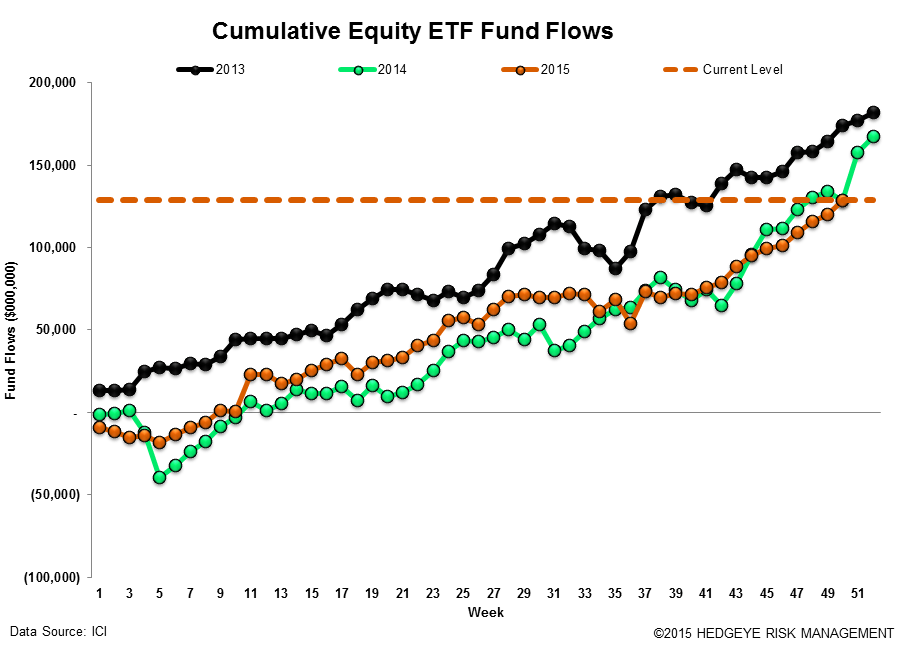 ICI Fund Flow Survey | Record Domestic Equity Outflows in 2015 - ICI17
