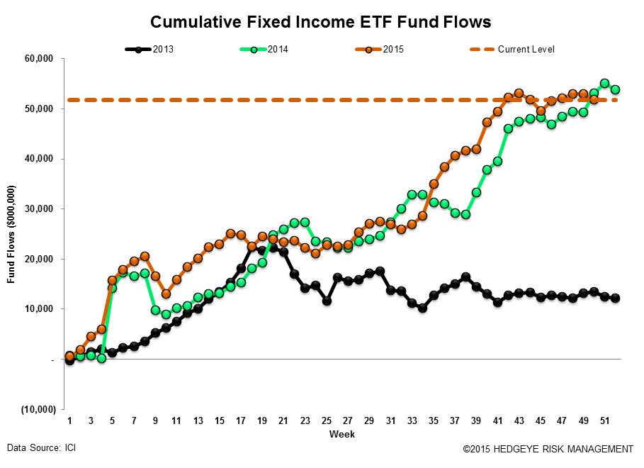 ICI Fund Flow Survey | Record Domestic Equity Outflows in 2015 - ICI18