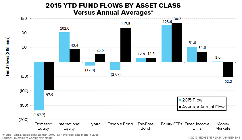 ICI Fund Flow Survey | Record Domestic Equity Outflows in 2015 - ICI19 3