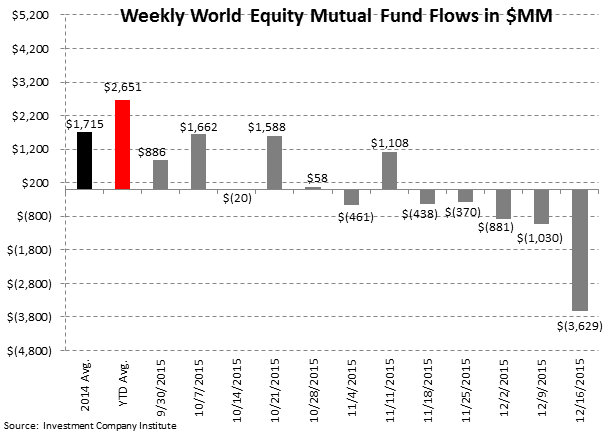 ICI Fund Flow Survey | Record Domestic Equity Outflows in 2015 - ICI3