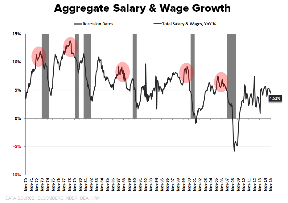 CHART OF THE DAY: A Closer Look At Late-Cycle Reality - Aggregate Salary  Wage Growth