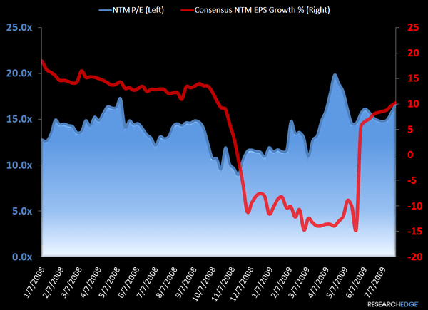 "RETAIL FIRST LOOK: ""THESE GO TO 11"" - Conensus EPS NTM chart short term"