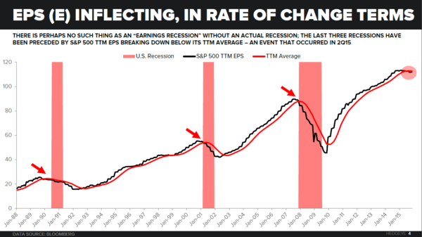CHART OF THE DAY | Recession Watch: Earnings Breaking Down - eps inflecting DJ