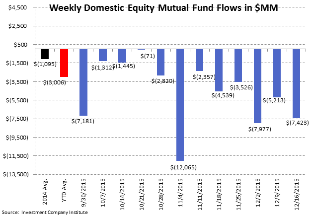 [UNLOCKED] Fund Flow Survey | Record Domestic Equity Outflows in 2015 - ICI2