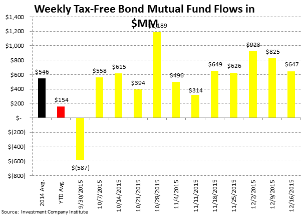 [UNLOCKED] Fund Flow Survey | Record Domestic Equity Outflows in 2015 - ICI5