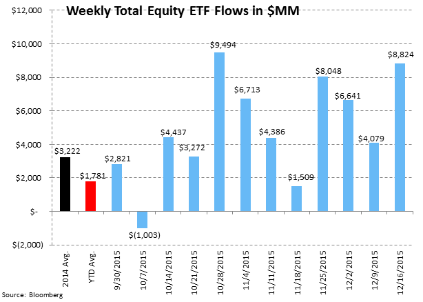 [UNLOCKED] Fund Flow Survey | Record Domestic Equity Outflows in 2015 - ICI7