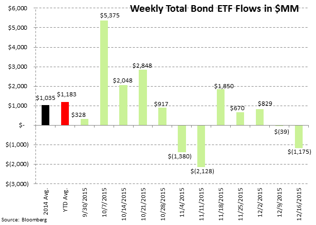 [UNLOCKED] Fund Flow Survey | Record Domestic Equity Outflows in 2015 - ICI8