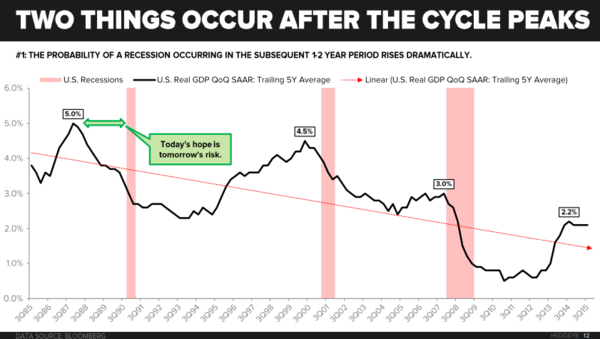 Investing Ideas Newsletter - 12.30.15 cycle charts