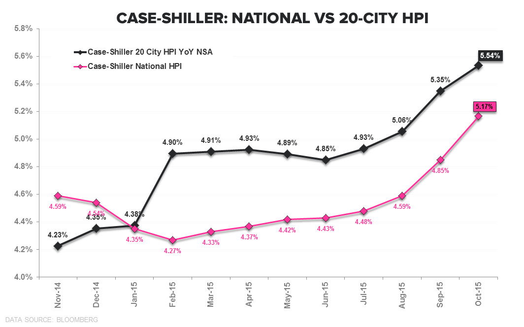 PHS | PAST PEAK? - Case Shiller 20 City   National TTM