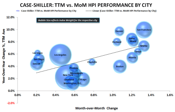 PHS | PAST PEAK? - Case Shiller YoY vs MoM Scatter