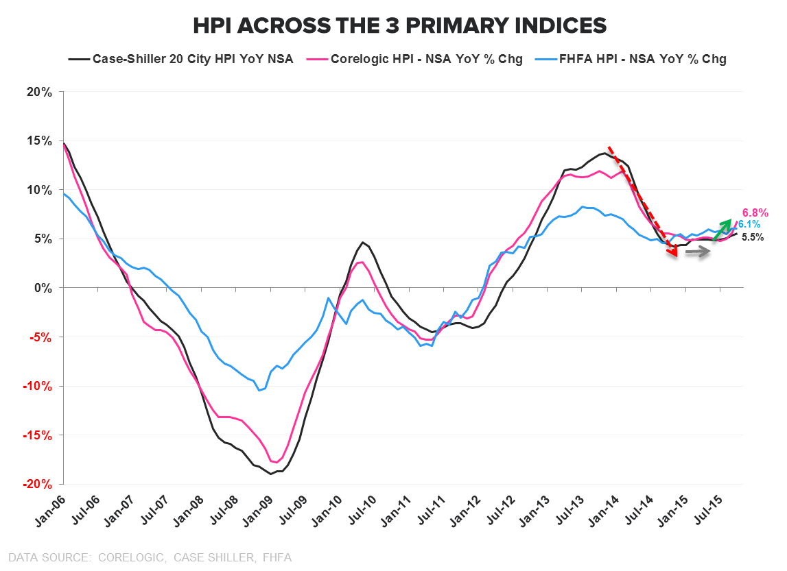PHS | PAST PEAK? - HPI 3 Series