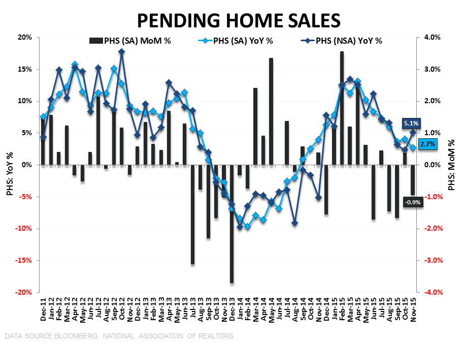 PHS | PAST PEAK? - PHS MoM   YoY 4Y