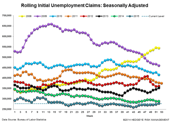 INITIAL JOBLESS CLAIMS | RAISE SHIELDS! - Claims3 normal  2
