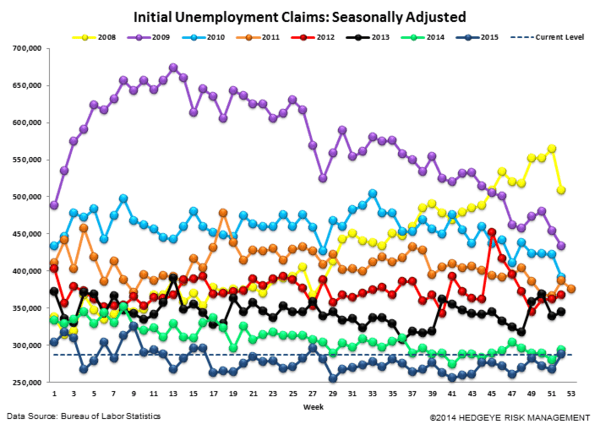 INITIAL JOBLESS CLAIMS | RAISE SHIELDS! - Claims4 normal  2