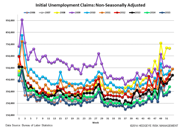 INITIAL JOBLESS CLAIMS | RAISE SHIELDS! - Claims5 normal  2