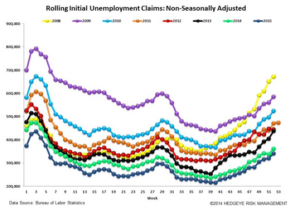 INITIAL JOBLESS CLAIMS | RAISE SHIELDS! - Claims6 normal  2