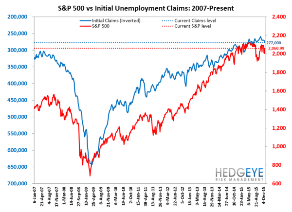 INITIAL JOBLESS CLAIMS | RAISE SHIELDS! - Claims7 normal  2