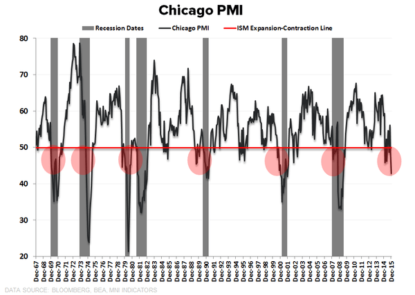 So, Who Was Right? Old Wall: 'PMIs Bottomed In October' ... Hedgeye: 'Nope' - chicago pmi