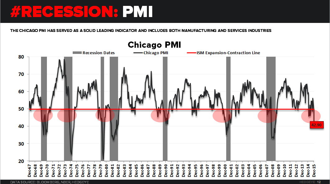 CHART OF THE DAY: A Leading Indicator of U.S. Recessions Flashes Red - PMI CoD