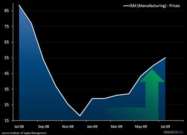 Reflation's Rotation: ISM Prices Paid - ISMCHART