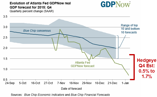 Not Again! Atlanta Fed Cuts Its GDP Forecast - atlanta fed gdp
