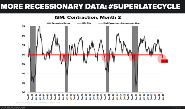CHART OF THE DAY: Recession Inching Closer? - 01.05.16 EL Chart