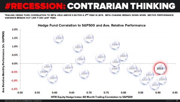 CHART OF THE DAY: A #Recession In Contrarian Thinking - 01.06.16 EL chart
