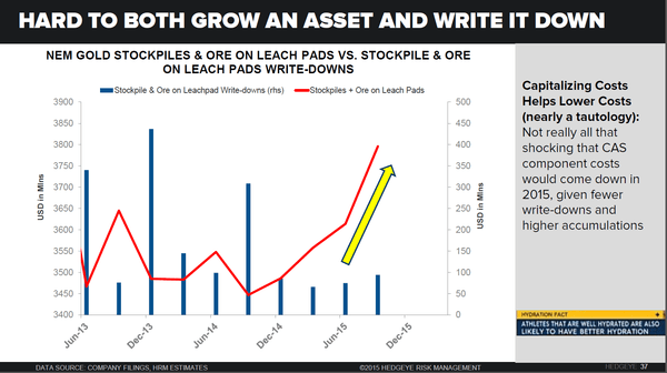 NEM, GOLD | MISSED OUR NEWMONT & GOLD BLACK BOOKS? 40% DOWNSIDE FOR NEM SHARES - 5