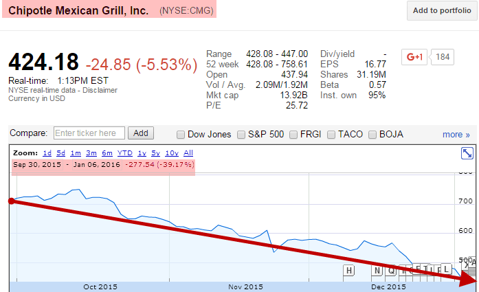 Penney: Chipotle Has A Lot More Downside | $CMG - chipotle chart