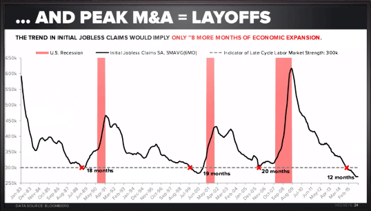 4 Charts Laying Out Our Recession Call - layoffs