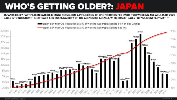 The #CurrencyWar Is a War On Your PnL; Engage Appropriately - JAPAN 65  YEAR OLDS