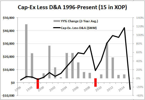 PRODUCER LEVERAGE | Non-GAAP Splurge to Get Worse? - Capex less D A in energy