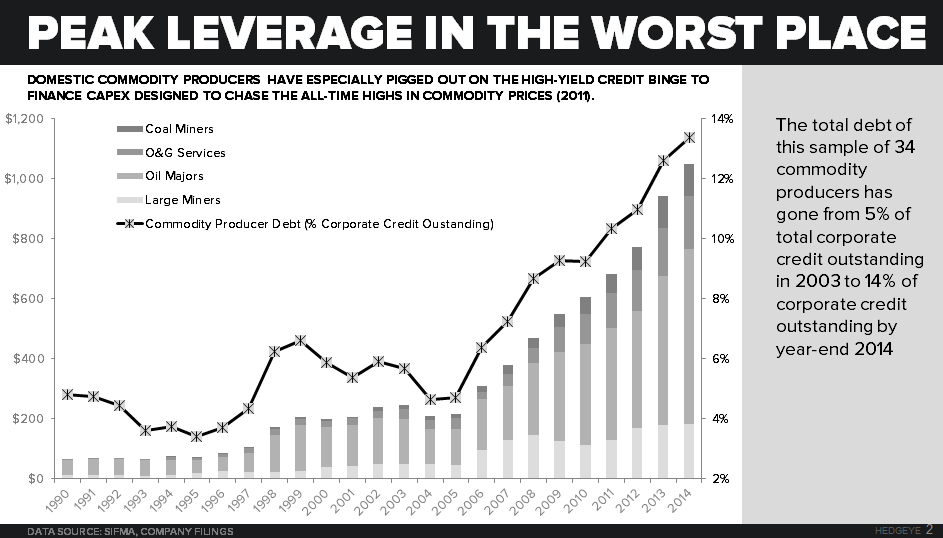 PRODUCER LEVERAGE | Non-GAAP Splurge to Get Worse? - Commodity Producer Debt   total corporate credit