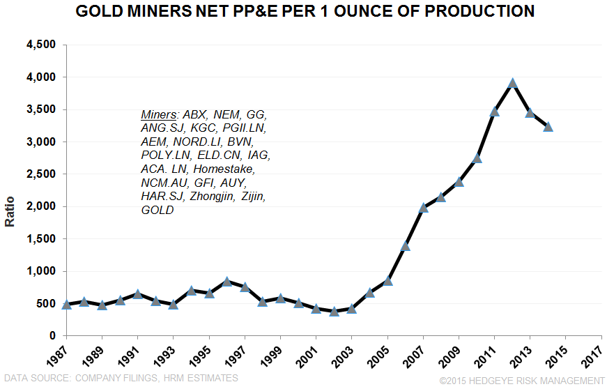 PRODUCER LEVERAGE | Non-GAAP Splurge to Get Worse? - Gold MIner Net PPE per Oz.