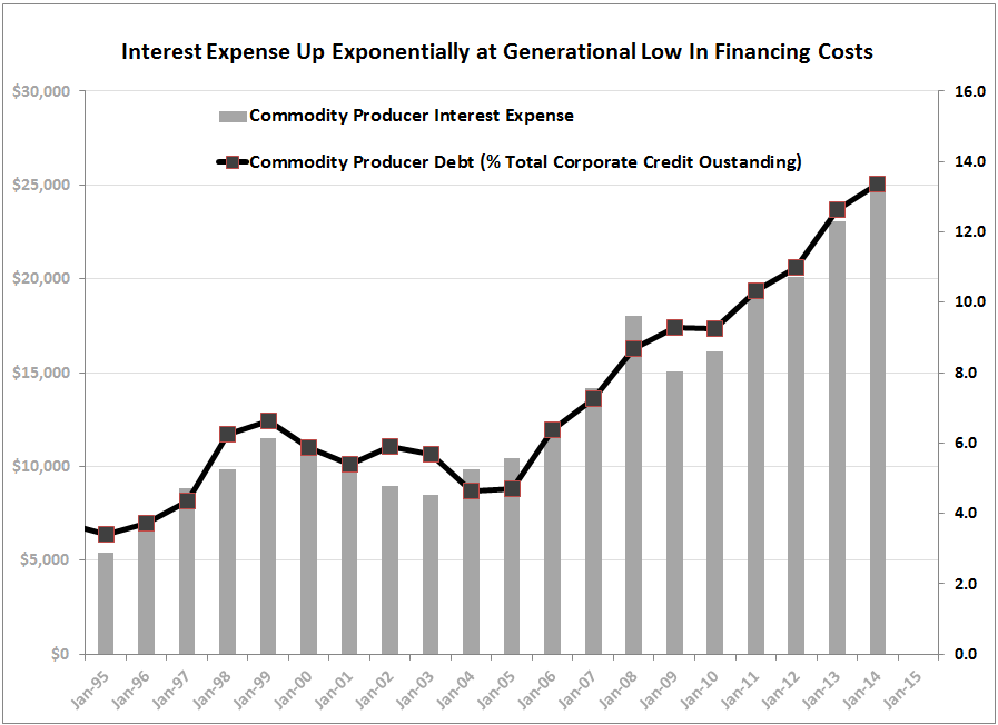 PRODUCER LEVERAGE | Non-GAAP Splurge to Get Worse? - Interest Expense vs. Commodity Credit
